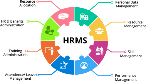 Human Resource Management Software/ HRMS