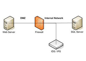 FIREWALL AND IPS AND IDS CONFIGURATION AND MANAGEMENT